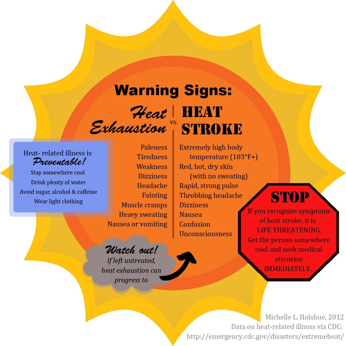 Signs of heat illness