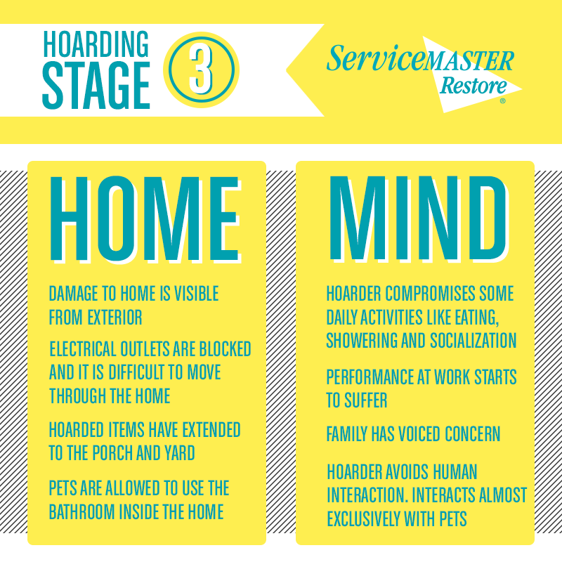 Hoarding Signs - Stage 3