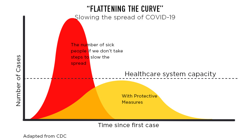 coronavirus - flattening curve graph
