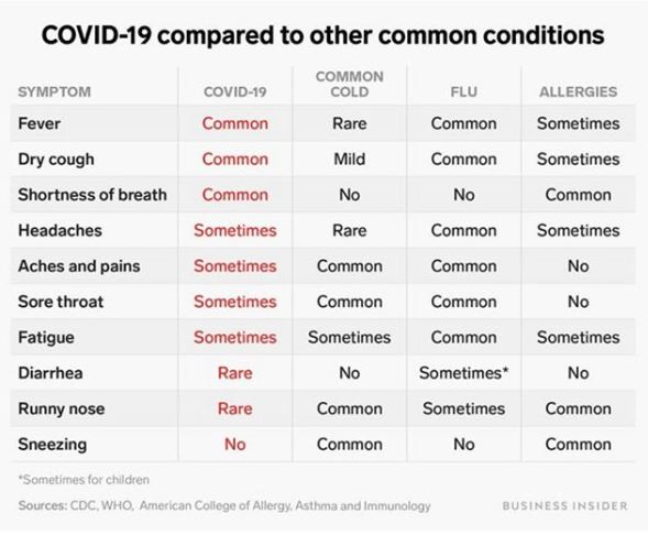 covid-19 compared to other symptoms